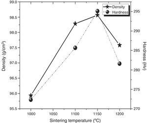 Effect of sintering temperature variation on the densification and hardness of DSS 2205-5TiN.