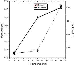 Effect of holding time on the densification and hardness of DSS 2205-5TiN.