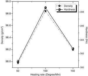 Effect of heating rate on the densification and hardness of DSS 2205-5TiN.