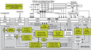 Schematic of the experimental setup of motor control algorithm of implemented drive for EHVPMSM.