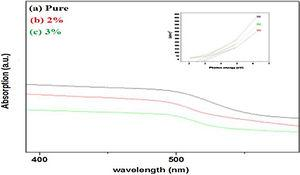 (a–c) The UV–visible spectra of CdS nanoparticles.