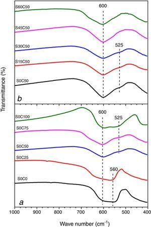 The FTIR spectra of La1−xSrxFe1−yCoyO3.