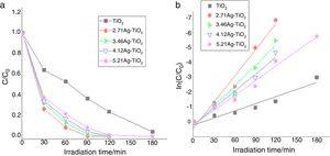 (a) Residual Orange II dye after different irradiation times in the presence of pure TiO2 anatase and Ag-TiO2 composites having various Ag loadings&#59; (b) linear plots of ln(C/C0) versus the irradiation time of Orange II dye suggesting an apparent first order degradation kinetics.