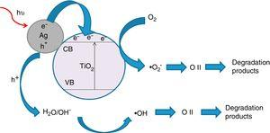 Schematic diagram illustrating the photocatalytic degradation in the presence of Ag-TiO2 composite.