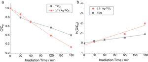 (a) Residual Orange II dye after different visible light irradiation times in the presence of pure TiO2 anatase and Ag-TiO2 composite containing 2.71wt.% Ag; (b) linear plots of ln(C/C0) versus the irradiation time.