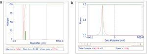 DLS histogram (a) and zeta potential (b) for a disperse solution containing 10g/L TiO2 and 1g/L Na-PAA.