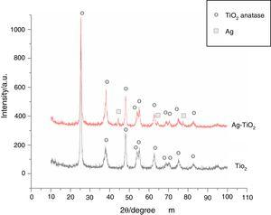 XRD patterns for TiO2 and Ag-TiO2 (2.29wt.% Ag) powders.