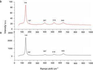 Raman spectra of TiO2 (a) and Ag-TiO2 (b) nanopowders.