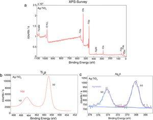 XPS survey spectra (a) of the electrochemically synthesized Ag-TiO2 nanopowder and the corresponding high resolution XPS spectra of Ti 2p (b) and Ag 3d (c).