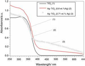 UV–vis diffuse reflectance spectra of Ag-TiO2 composites compared to pure TiO2.
