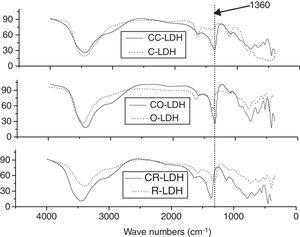 Infrared analysis of LDHs before and after CO2 capture.