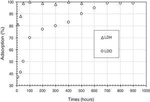 Time dependence of adsorption of CO32− by LDHs and LDOs.