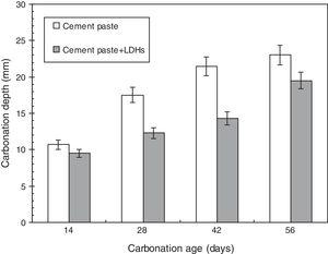 Carbonation depth of cement paste mixtures containing LDHs at different ages.