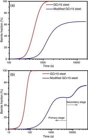Bainitic transformation kinetics at 300°C (a) and 400°C (b) in the GCr15 and modified GCr15 steel.