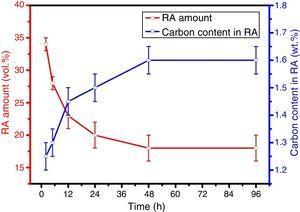 Changes in RA amount and its carbon content in the specimens tempered at 300°C as a function of tempering time.