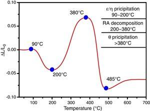 Dilatation curve in length during continuous tempering at a rate of 0.02°C/s, where the change in length caused by thermal expansion coefficient of phase is ignored.