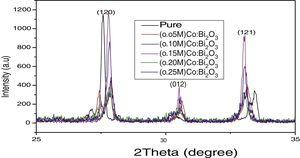 The magnified characteristic peaks of undoped and different concentrations of Co-doped α-Bi2O3 nanoparticles.