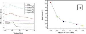 UV–vis-DRS spectra of undoped and different concentrations of Co-doped α-Bi2O3 nanoparticles. (a) Band gap values of α-Bi2O3 nanoparticles as a function of various Co concentrations