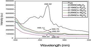 PL emission spectra of undoped and different concentrations of Co doped α-Bi2O3 nanoparticles.
