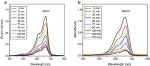 Time dependent UV absorption spectra of MB degradation by (a) undoped and (b) Co-doped α-Bi2O3 nanoparticles.