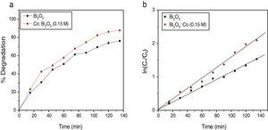 Photo catalytic degradation rates of MB under solar light irradiation and pseudo first order rate constant (K) for the photo decomposition of MB for (a) pure and (b) Co doped α-Bi2O3 nanoparticles.
