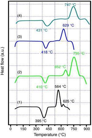 DTA of all studied samples. (1) Base, (2) 0.5mol% Eu2O3, (3) 1mol% Eu2O3, (4) 3mol% Eu2O3.