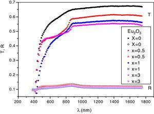 The transmittance T (λ) and the reflectance R (λ) spectra for ZnO boro-tellurite glasses doped with x Eu2O3.
