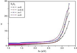 The absorption coefficient (α) at different photon energies as function of Eu2O3.