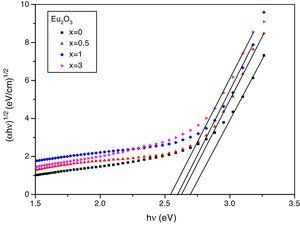 The relation between (αhν)1/2 and photon energy as function of Eu2O3.