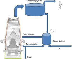 Concept of mix injection of H2, O2 in raceway of the blast furnace and CO2 recycling technology.