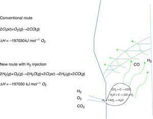 Raceway reactions modifications for gaseous injection of H2, O2 and recycling CO2.