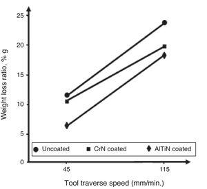 Effect of tool traverse speed on weight loss ratio.