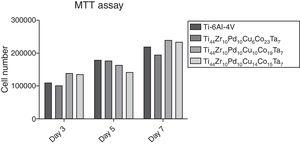 The MTT assay of SaOS-2 cells on Ti-based MG thin film.