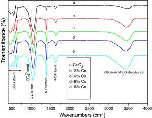 FTIR spectra of (a) undoped CeO2, (b) 2M% Co, (c) 4M% Co, (d) 6M% Co and (e) 8M% Co doped CeO2 nanoparticles.
