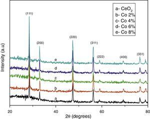 XRD pattern of (a) undoped CeO2, (b) 2M% Co, (c) 4M% Co, (d) 6M% Co and (e) 8M% Co doped CeO2 nanoparticles.