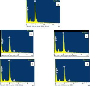 EDAX pattern of (a) undoped CeO2, (b) 2M% Co, (c) 4M% Co, (d) 6M% Co and (e) 8M% Co doped CeO2 nanoparticles.