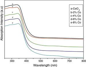 UV absorption spectra of (a) undoped CeO2, (b) 2M% Co, (c) 4M% Co, (d) 6M% Co and (e) 8M% Co doped CeO2 nanoparticles.