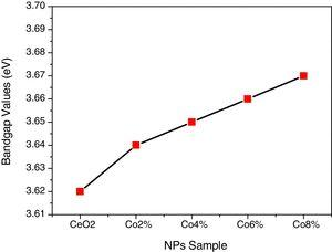UV Bandgap energy values of undoped CeO2, 2M% Co, 4M% Co, 6M% Co and 8M% Co doped CeO2 nanoparticles.