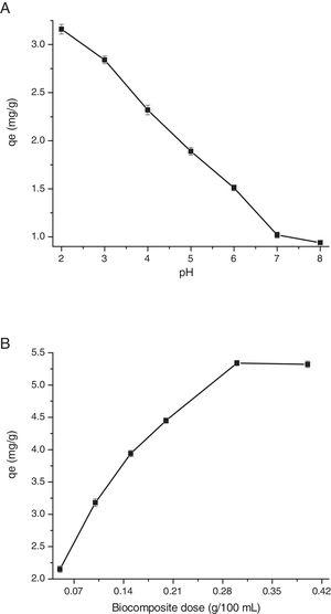 (A) Effect of pH (2–8) on the adsorption of phosphate ions on to biocomposite, (B) effect of adsorbent dose (0.05–0.40g/L) on the adsorption of phosphate ions on to biocomposite (values are mean±SD of triplicate adsorption experiments).