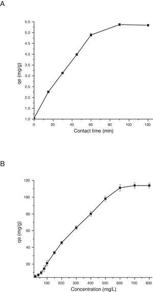(A) Effect of contact time (20–120min) on the adsorption of phosphate ions on to biocomposite, and (B) effect of phosphate ions initial concentration (20–120min) on the adsorption of phosphate ions on to biocomposite (values are mean±SD of triplicate adsorption experiments).
