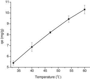 Effect of temperature (33–60°C) on the adsorption of phosphate ions on to biocomposite (values are mean±SD of triplicate adsorption experiments).