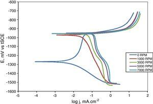 Potentiodynamic polarization curves of Al–13.8% Zn–8.8% Mg alloy in synthetic seawater at different RCE rotation rates [1].