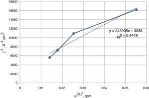 Current density as a function of rotation rate, as obtained from the data in the potentiodynamic polarization curves of Al-alloy, Fig. 1.