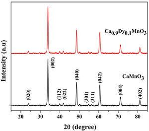 XRD pattern of CaMnO3 and Ca0.9Dy0.1MnO3 samples.