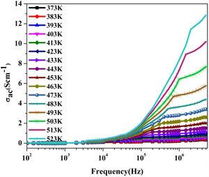 Frequency dependent ac-conductivity of CDMO for different temperatures.