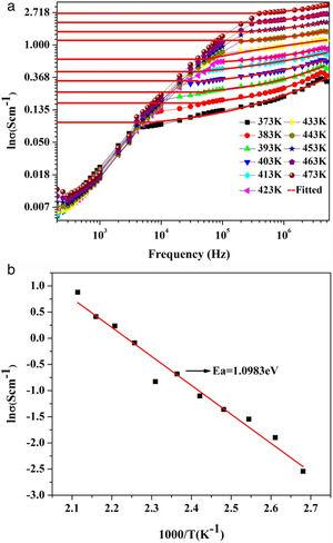 (a) Variation of frequency versus σac conductivity fitted with Jonscher's power law for different temperatures and (b) Arrhenius behavior of dc conductivity ln(σ) versus 1000/T from frequency dependent conductivity for different temperature.