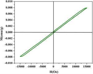 Hysteresis loop at room temperature of CDMO.