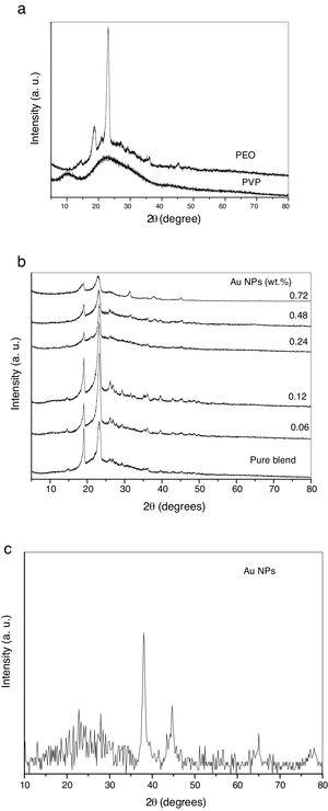 (a–c) X-ray diffraction patterns of pure PEO, pure PVP, pure blend PEO/PVP, blend/Au nanocomposite samples of Au NPs and biosynthesized Au NPs.