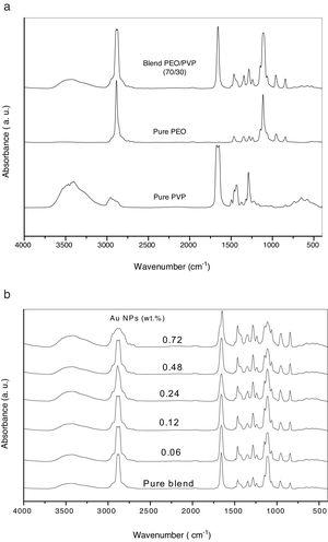 (a, b) FT-IR spectra of pure PEO, pure PVP, pure blend PEO/PVP and PEO/PVP filled with different concentration of Au NPs.