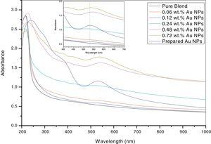 UV/Vis. spectra for pure PEO/PVP blend and PEO/PVP with different concentrations of Au NPs and biosynthesized Au NPs.
